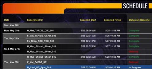 Figure 8-7. The Status Board displays the weekly schedule status.